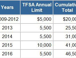 TFSA Top Up Info
